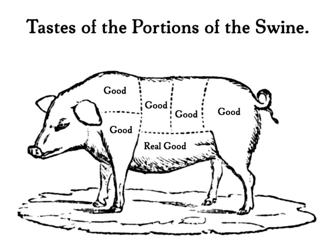 Portions of the swine